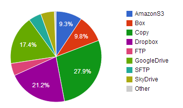 Files Processed Pie Chart February 2014
