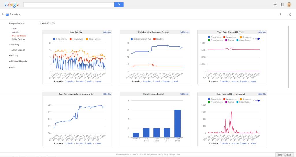 Google Drive Admin Reports