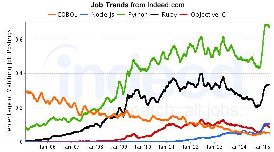 COBOL Job Prospects