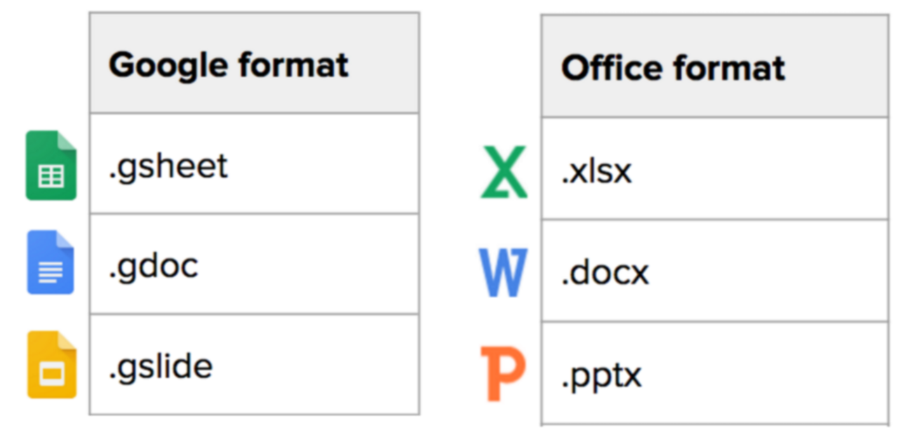 Table comparing Google format to Office format